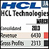 Graphs: HCL Technologies, Mobile banking, rupee, more