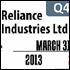 Graphs: Reliance Industries Q4, Gold price, more