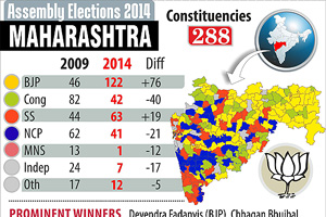 Maharashtra, Haryana Assembly elections: By the numbers