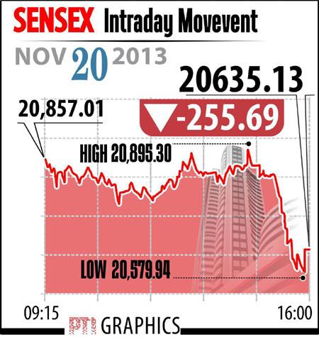 Sensex graphs November 20