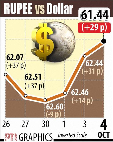 Rupee vs Dollar graphs October 4
