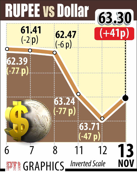 Rupee Dollar today November 13