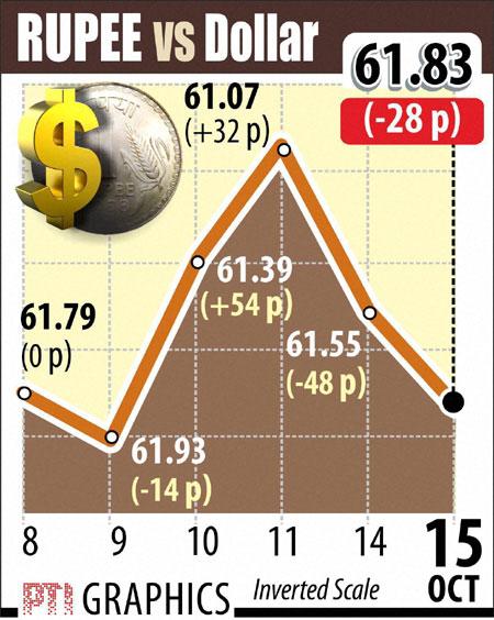 Rupee vs Dollar graphs October 15