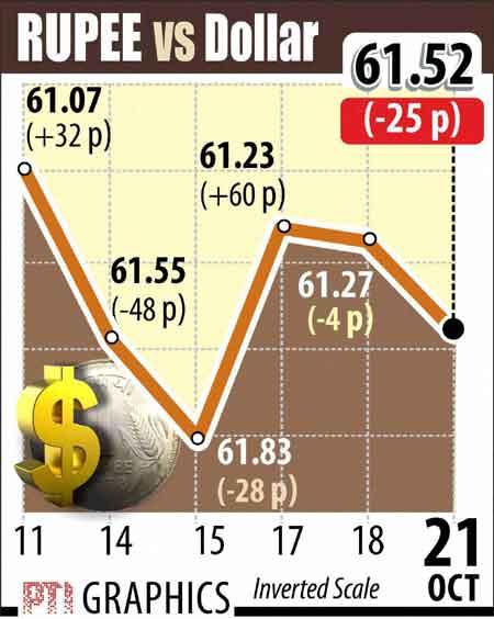 Rupee vs Dollar graphs October 21