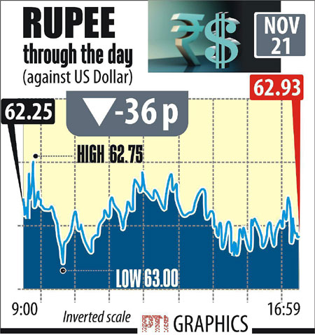Rupee Dollar today November 21