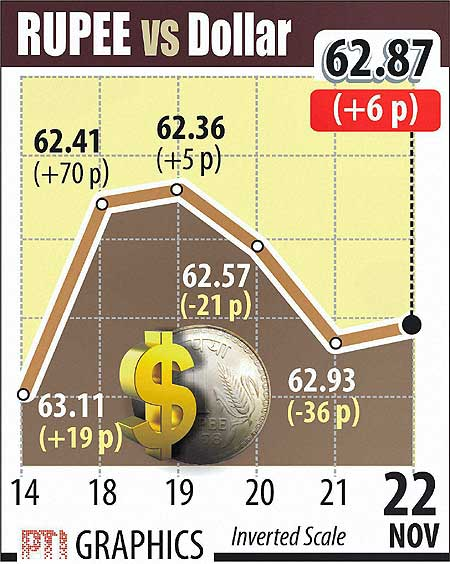 Rupee Dollar today November 22