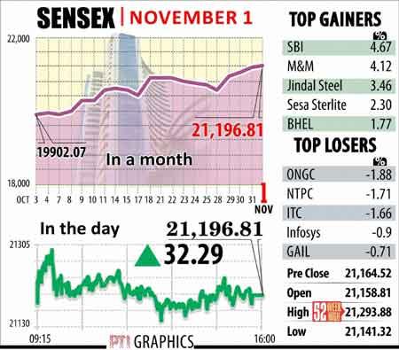 Sensex graphs November 1