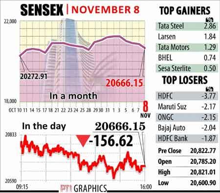 Sensex graphs November 8