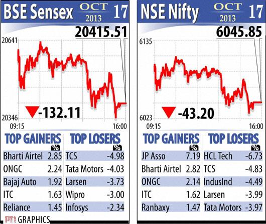 Sensex Nifty graph October 17