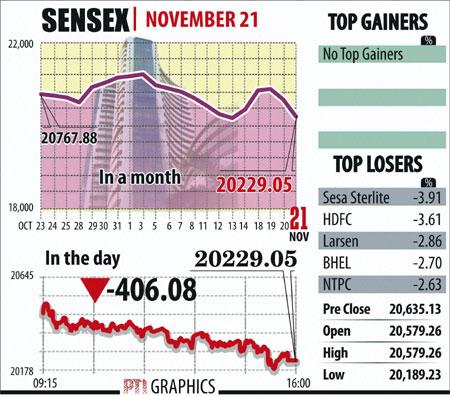 Sensex graphs November 21