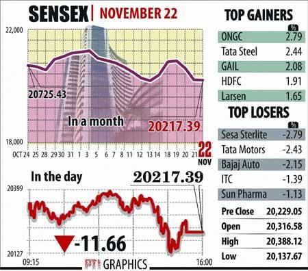 Sensex graphs December 02