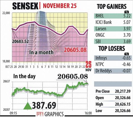 Sensex graphs November 25