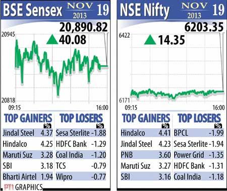 Sensex graphs November 19