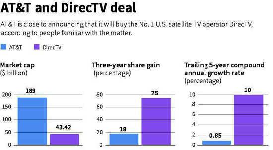 AT&T DirecTV deal