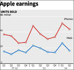 Apple iPhone sales