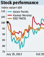 Asian-Paints-stock