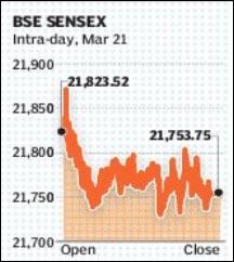 BSE Sensex March 21