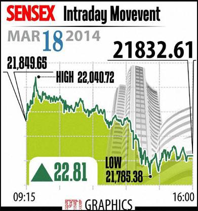 BSE Sensex March 18, 2014