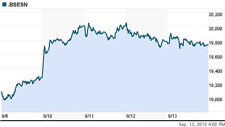 BSE Sensex on Oct 31, 2013
