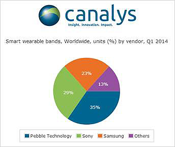 Canalys data