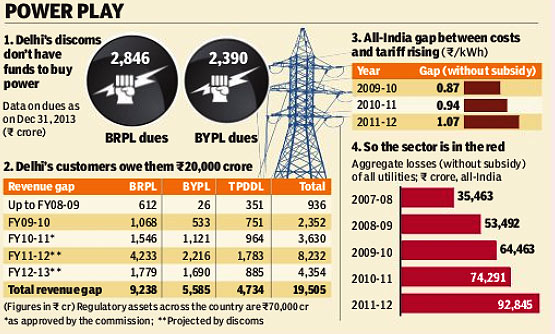 Delhi power crisis