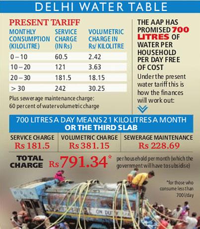 Delhi water table