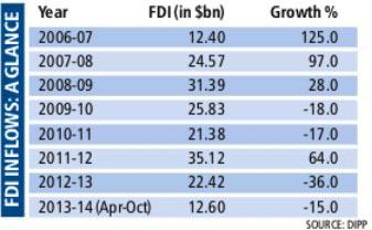 FDI flows