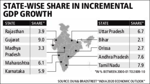GDP-Growth-states