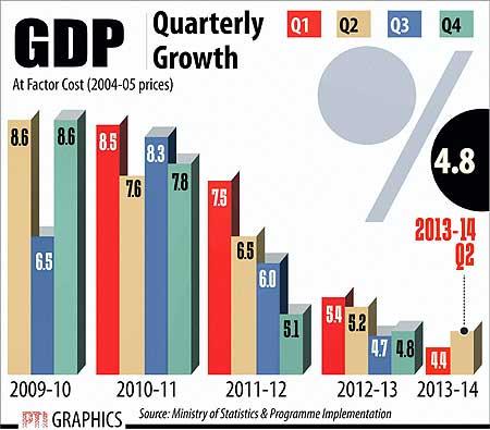 GDP growth November 29