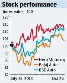 HeroMotocorp stock