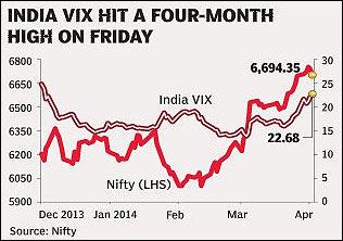 India-VIX
