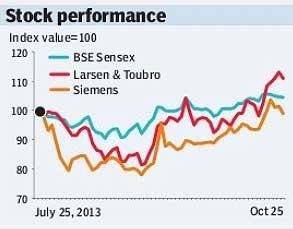 Larsen stock