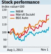 Maruti stock performance