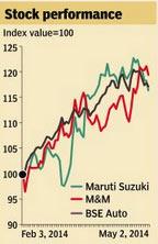 Maruti stock