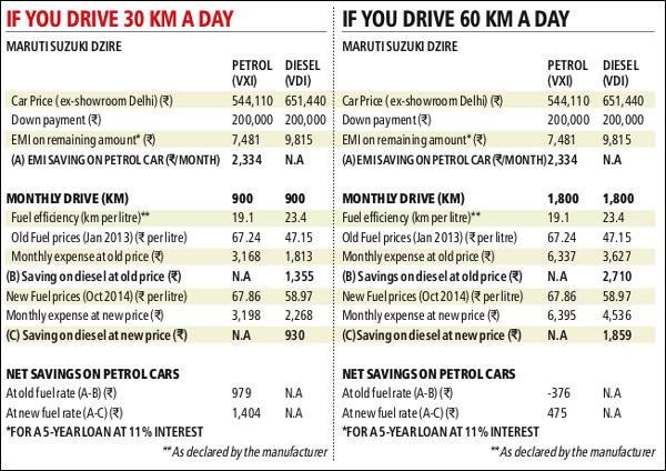Petrol car vs diesel car: Buy petrol vehicles, running cost