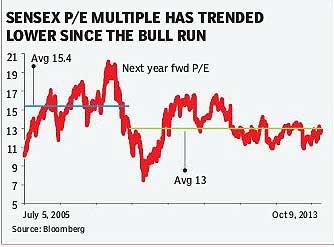 Sensex P/E multiples