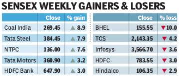 Sensex gainers