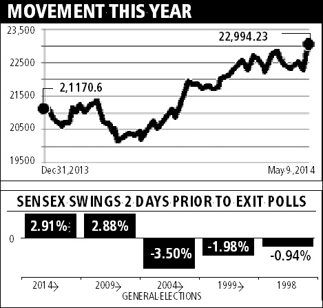 BSE Sensex movement