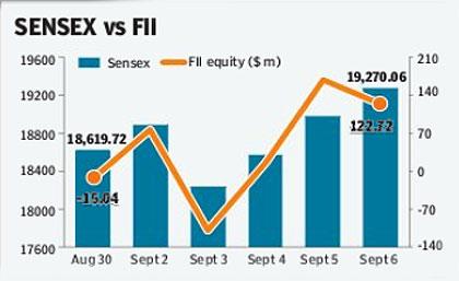 Sensex vs FII