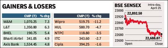 Sensex_weekly