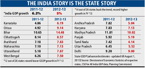 State growth rate