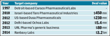 Sun Pharma buyout