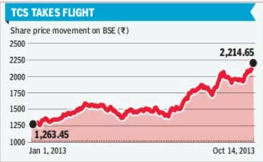 TCS shares on Oct 14, 2013