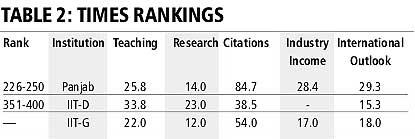 Times University ranking