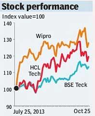 Wipro stock