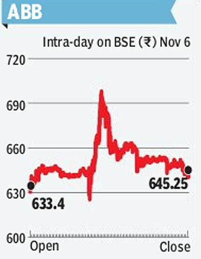 ABB shares November 7