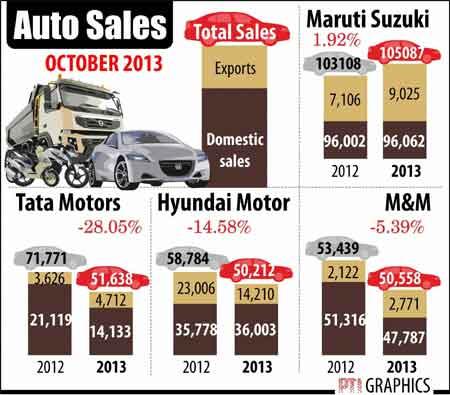 Auto sales November 1