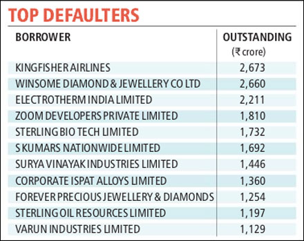 Bank defaulters