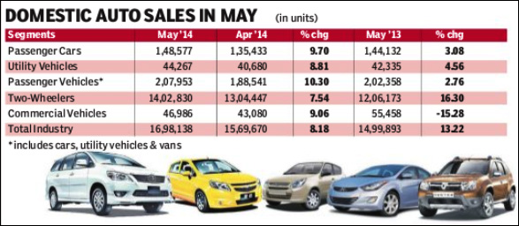 car sales-May