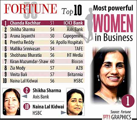 Chanda Kochhar November 8
